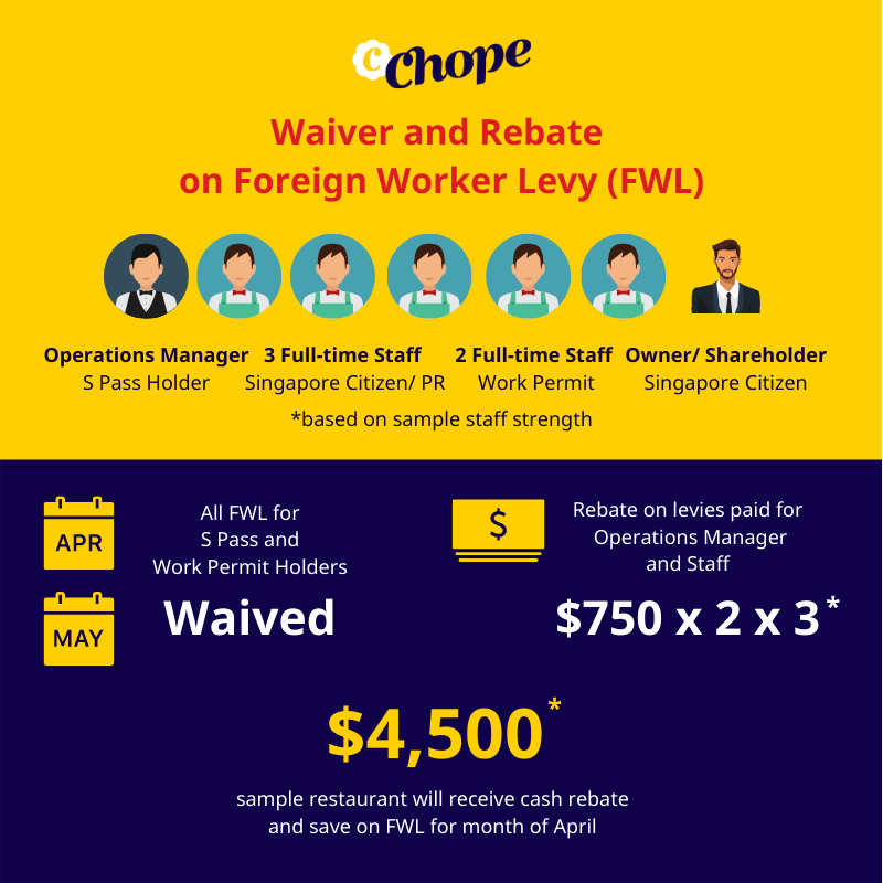 Foreign Worker Levy waiver and rebate for restaurants