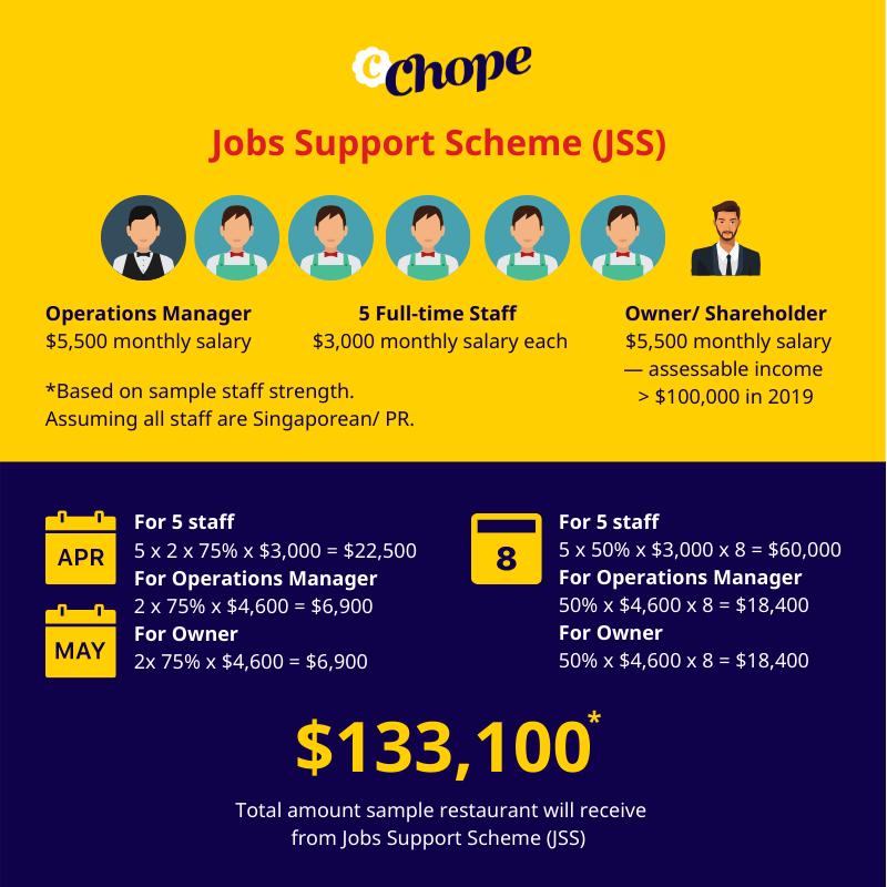 job support scheme singapore restaurants chope