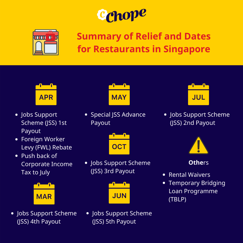 grant schedule businesses restaurants singapore covid jobs support scheme