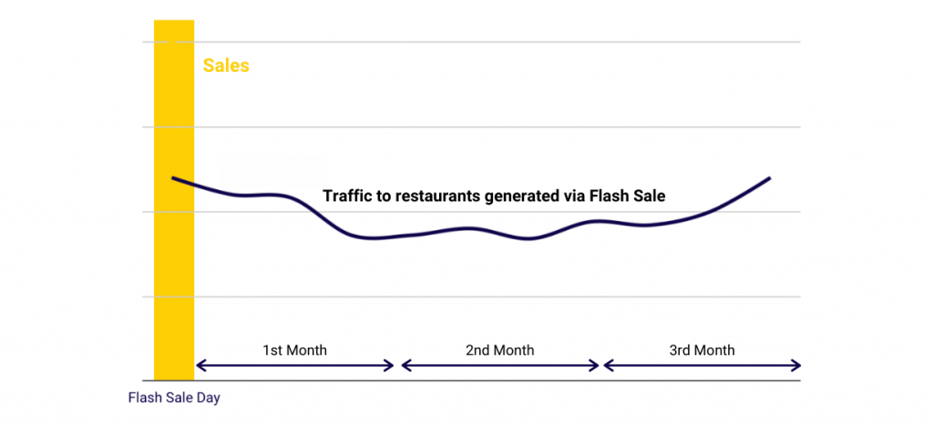 flash sales chopedeals consistent traffic uplift
