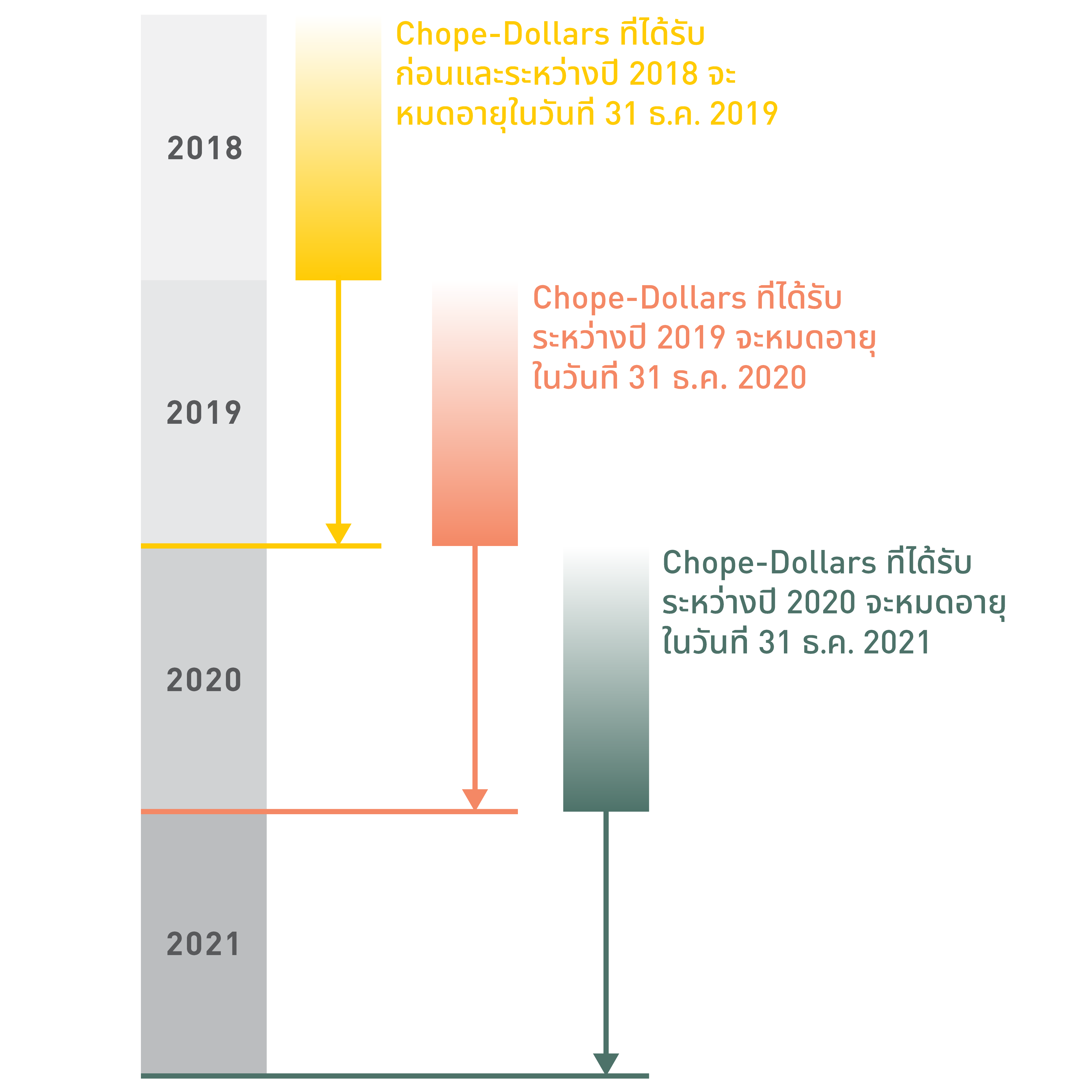 Chope-Dollars Expiry