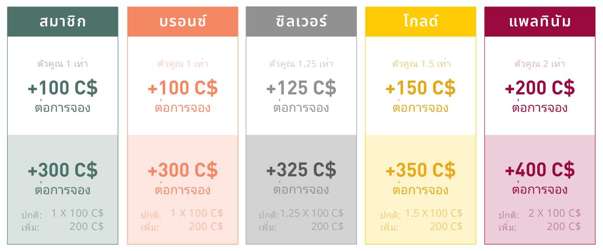 Chope-Dollars Earnings